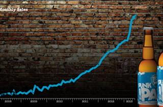 BrewDog Turnover Chart